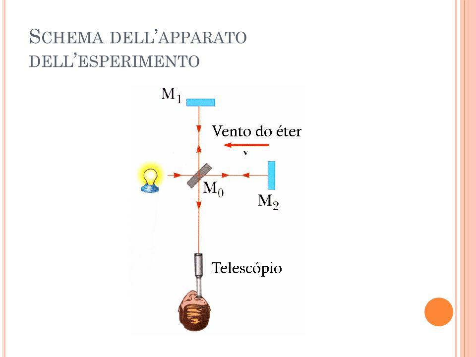 S CHEMA DELL ' APPARATO DELL ' ESPERIMENTO