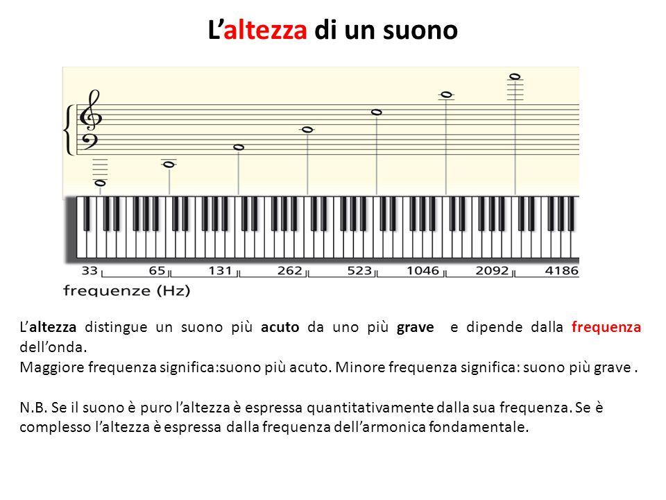 L'altezza di un suono L'altezza distingue un suono più acuto da uno più grave e dipende dalla frequenza dell'onda.