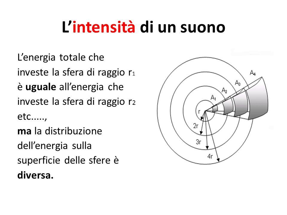 L'intensità di un suono L'energia totale che investe la sfera di raggio r 1 è uguale all'energia che investe la sfera di raggio r 2 etc....., ma la di