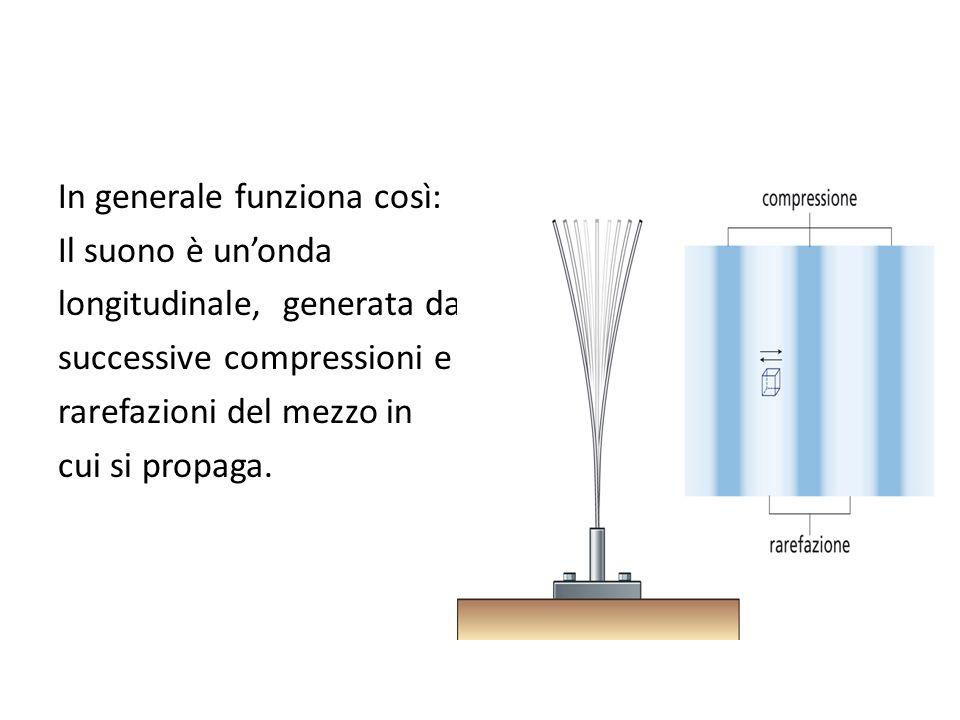 In generale funziona così: Il suono è un'onda longitudinale, generata da successive compressioni e rarefazioni del mezzo in cui si propaga.