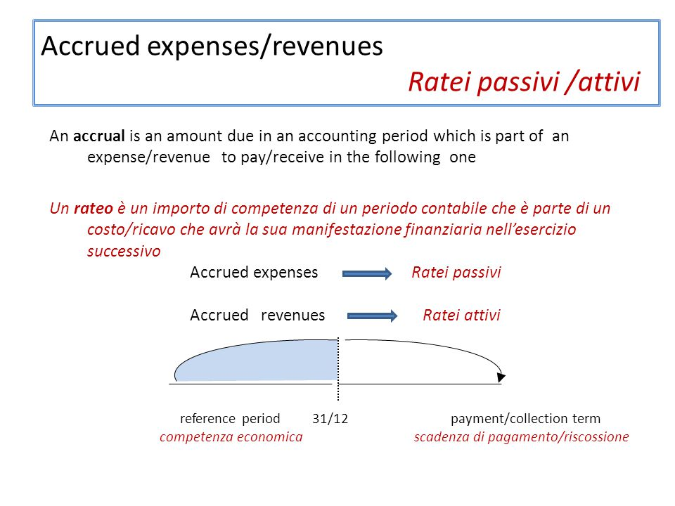 Accrued expenses/revenues Ratei passivi /attivi An accrual is an amount due in an accounting period which is part of an expense/revenue to pay/receive in the following one Un rateo è un importo di competenza di un periodo contabile che è parte di un costo/ricavo che avrà la sua manifestazione finanziaria nell'esercizio successivo Accrued expenses Ratei passivi Accrued revenues Ratei attivi reference period 31/12 payment/collection term competenza economica scadenza di pagamento/riscossione