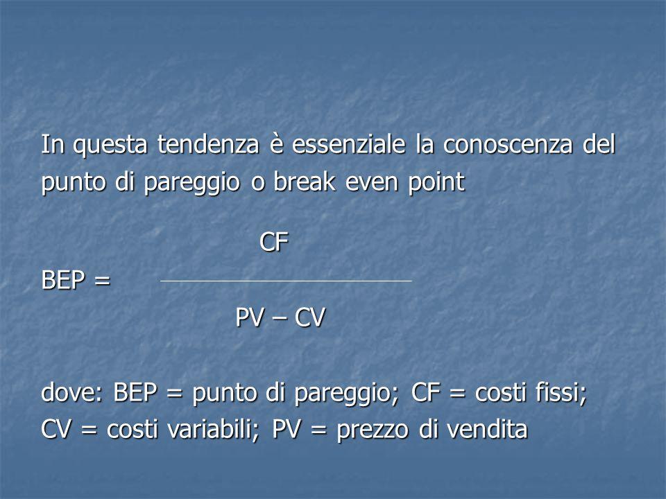 In questa tendenza è essenziale la conoscenza del punto di pareggio o break even point CF CF BEP = PV – CV PV – CV dove: BEP = punto di pareggio; CF =