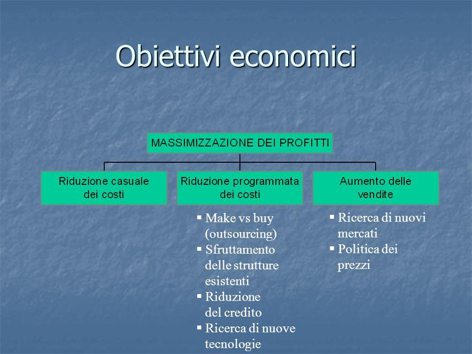 Obiettivi economici  Make vs buy (outsourcing)  Sfruttamento delle strutture esistenti  Riduzione del credito  Ricerca di nuove tecnologie  Ricer