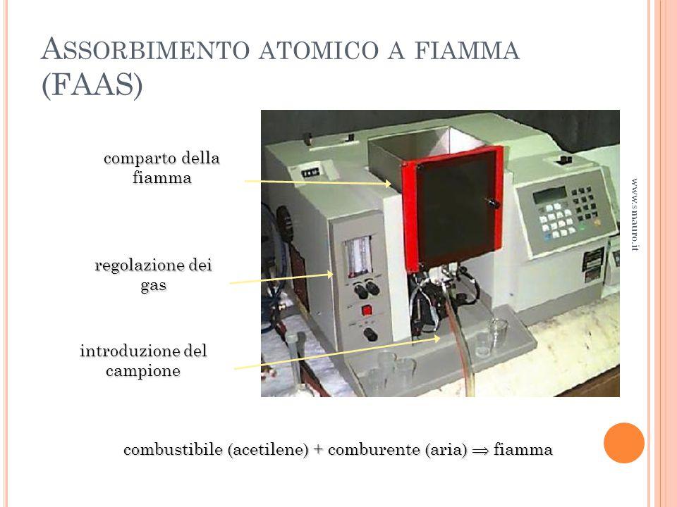 A SSORBIMENTO ATOMICO A FIAMMA (FAAS) www.smauro.it combustibile (acetilene) + comburente (aria)  fiamma regolazione dei gas comparto della fiamma introduzione del campione