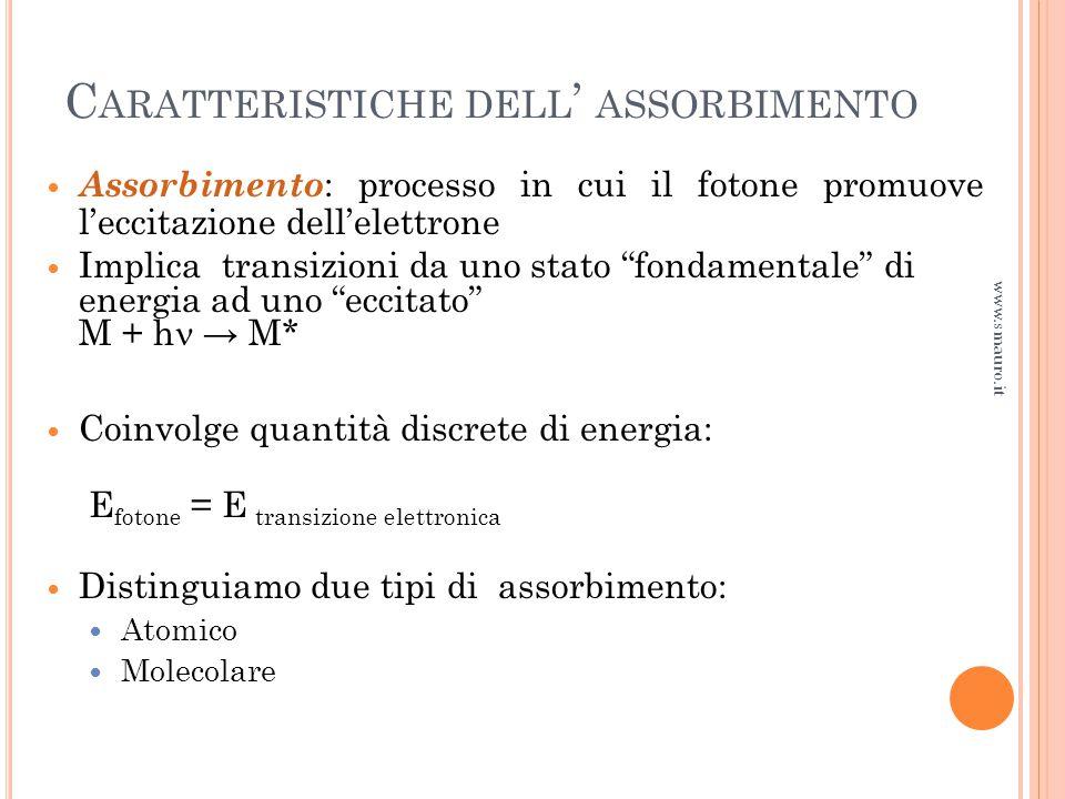 L IMITI DI RIVELABILITÀ www.smauro.it