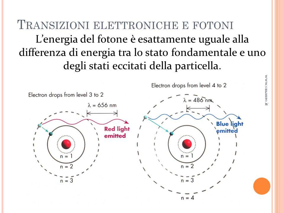 T RANSIZIONI ELETTRONICHE E FOTONI www.smauro.it L'energia del fotone è esattamente uguale alla differenza di energia tra lo stato fondamentale e uno degli stati eccitati della particella.