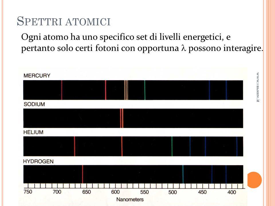S PETTRI ATOMICI www.smauro.it Ogni atomo ha uno specifico set di livelli energetici, e pertanto solo certi fotoni con opportuna possono interagire.