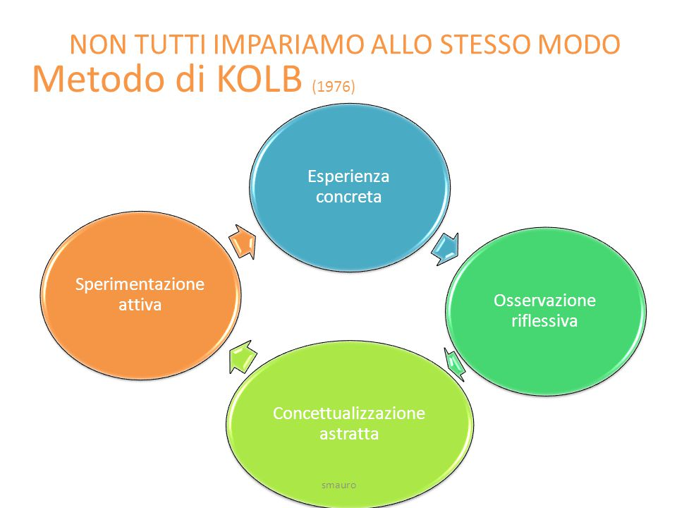 Metodo di KOLB (1976) Esperienza concreta Osservazione riflessiva Concettualizzazione astratta Sperimentazione attiva NON TUTTI IMPARIAMO ALLO STESSO MODO smauro