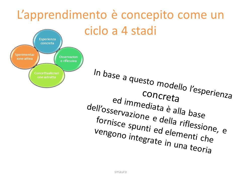 L'apprendimento è concepito come un ciclo a 4 stadi Esperienza concreta Osservazion e riflessiva Concettualizzazi one astratta Sperimentaz ione attiva