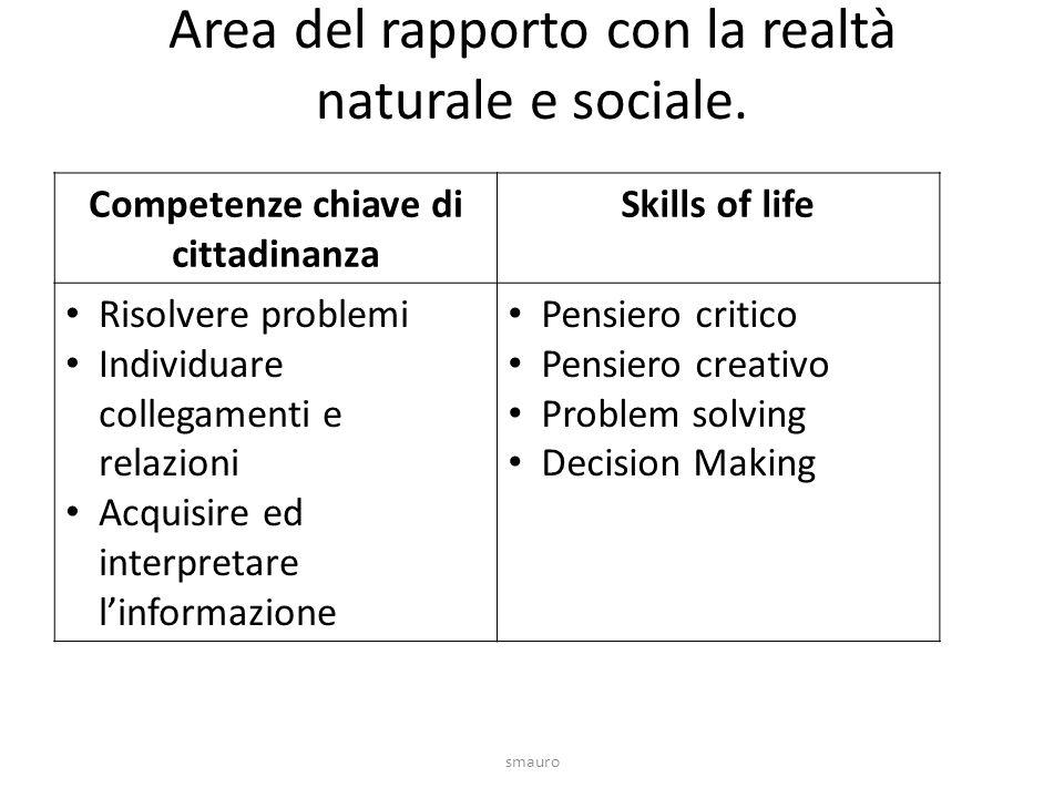 Area del rapporto con la realtà naturale e sociale.