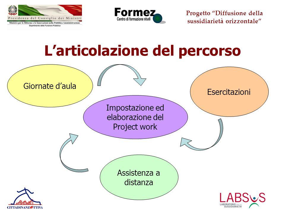 Progetto Diffusione della sussidiarietà orizzontale L'articolazione del percorso Giornate d'aula Esercitazioni Assistenza a distanza Impostazione ed elaborazione del Project work