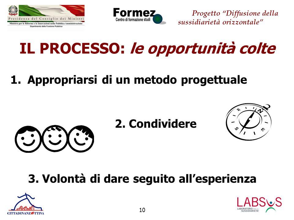 Progetto Diffusione della sussidiarietà orizzontale 11 IL PROCESSO: le opportunità colte 4.