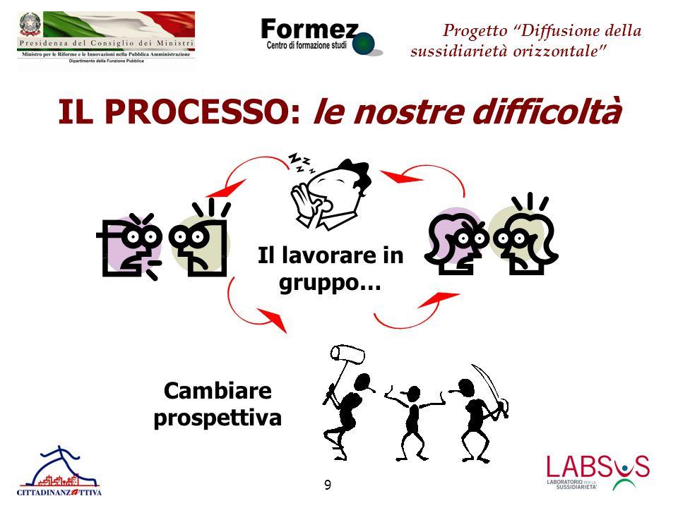 Progetto Diffusione della sussidiarietà orizzontale 10 IL PROCESSO: le opportunità colte 1.Appropriarsi di un metodo progettuale 3.