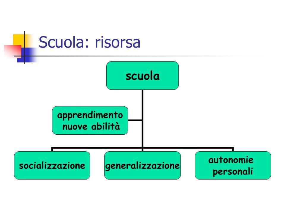 Scuola: risorsa scuola socializzazionegeneralizzazione autonomie personali apprendimento nuove abilità