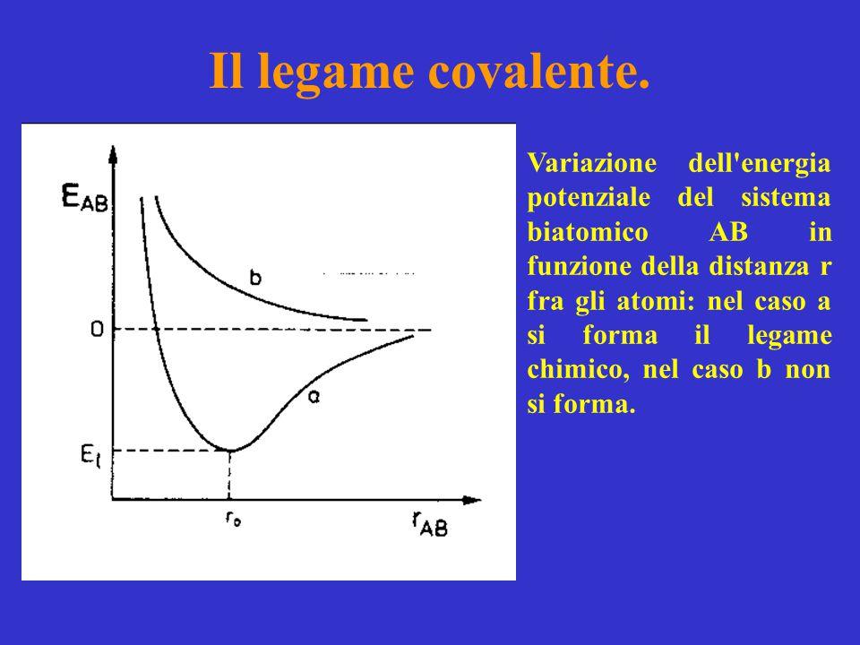 Il legame covalente. Variazione dell'energia potenziale del sistema biatomico AB in funzione della distanza r fra gli atomi: nel caso a si forma il le