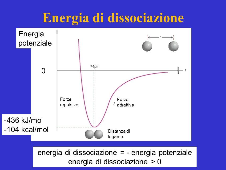 Energia di dissociazione energia di dissociazione = - energia potenziale energia di dissociazione > 0 Energia potenziale -436 kJ/mol -104 kcal/mol Forze repulsive Forze attrattive Distanza di legame 0