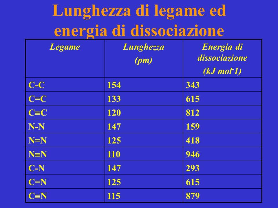 Lunghezza di legame ed energia di dissociazione LegameLunghezza (pm) Energia di dissociazione (kJ mol - 1) C-C154343 C=C133615 CCCC 120812 N-N147159 N=N125418 NNNN 110946 C-N147293 C=N125615 CNCN 115879
