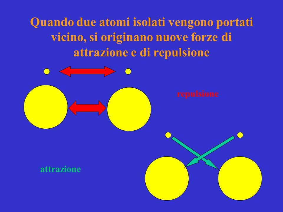 Quando due atomi isolati vengono portati vicino, si originano nuove forze di attrazione e di repulsione repulsione attrazione
