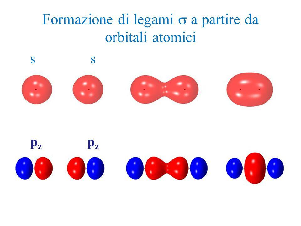 Formazione di legami  a partire da orbitali atomici s s p z p z