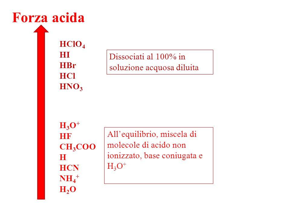 HClO 4 HI HBr HCl HNO 3 Forza acida Dissociati al 100% in soluzione acquosa diluita H 3 O + HF CH 3 COO H HCN NH 4 + H 2 O All'equilibrio, miscela di