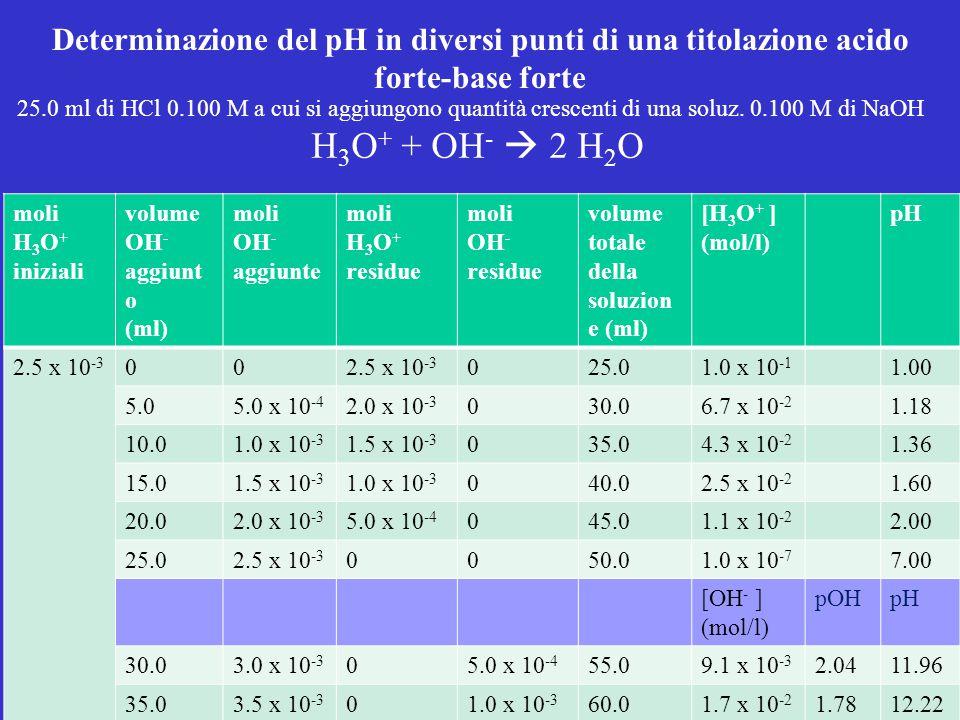 Determinazione del pH in diversi punti di una titolazione acido forte-base forte moli H 3 O + iniziali volume OH - aggiunt o (ml) moli OH - aggiunte m