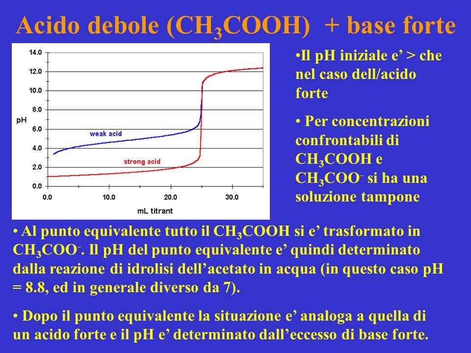 Acido debole (CH 3 COOH) + base forte Al punto equivalente tutto il CH 3 COOH si e' trasformato in CH 3 COO -. Il pH del punto equivalente e' quindi d