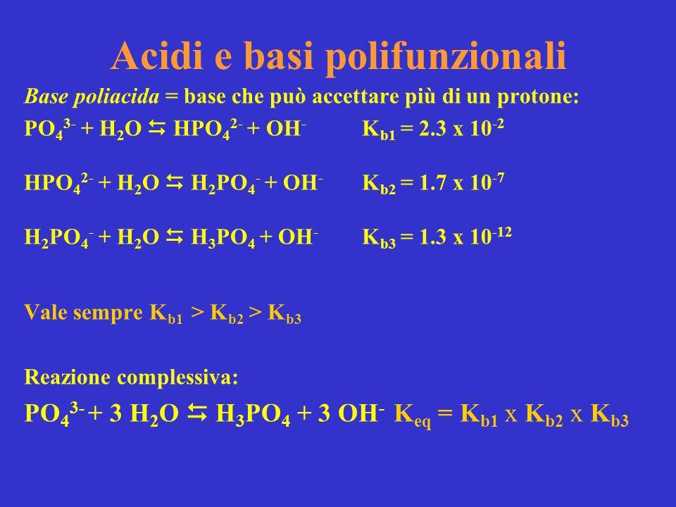 Acidi e basi polifunzionali Base poliacida = base che può accettare più di un protone: PO 4 3- + H 2 O  HPO 4 2- + OH - K b1 = 2.3 x 10 -2 HPO 4 2- +