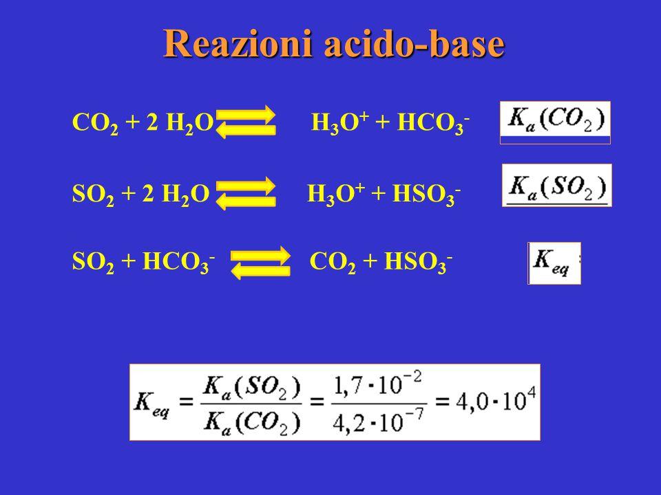 Reazioni acido-base CO 2 + 2 H 2 O H 3 O + + HCO 3 - SO 2 + 2 H 2 O H 3 O + + HSO 3 - SO 2 + HCO 3 - CO 2 + HSO 3 -