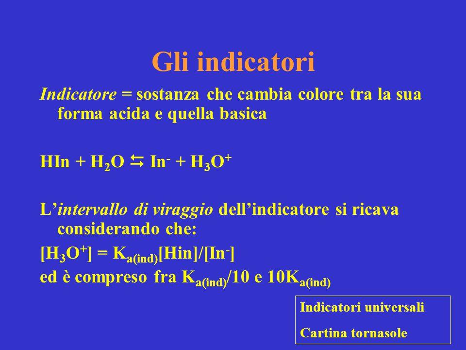 Gli indicatori Indicatore = sostanza che cambia colore tra la sua forma acida e quella basica HIn + H 2 O  In - + H 3 O + L'intervallo di viraggio de