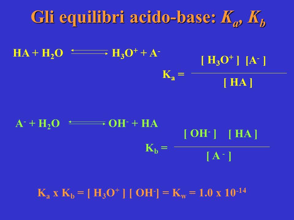 Gli equilibri acido-base: K a, K b HA + H 2 O H 3 O + + A - K a = [ H 3 O + ] [A - ] [ HA ] A - + H 2 O OH - + HA K b = [ OH - ] [ HA ] [ A - ] K a x