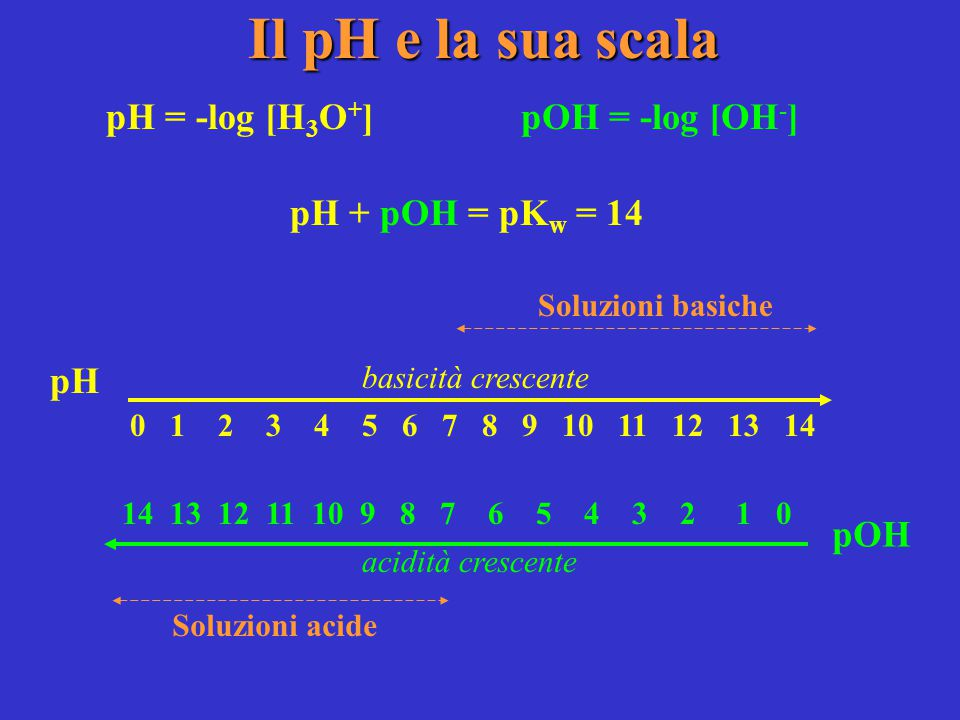 Alcuni sistemi tampone Coppia HA/A - KaKa Intervallo di pH CH 3 COOH/CH 3 COO - 1.8 x 10 -5 3.75-5.75 H 2 CO 3 /HCO 3 - 4.3 x 10 -7 5.37-7.37 H 2 S/HS - 9.1 x 10 -8 6.04-8.04 H 2 PO 4 - /HPO 4 2- 6.2 x 10 -8 6.21-8.21 NH 4 + /NH 3 5.6 x 10 -10 8.25-10.25