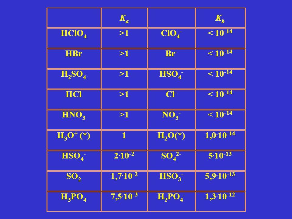 Solo quando gli ioni H 3 O + derivanti da un acido sono in concentrazione < 10 -6 M occorre tenere conto del contributo della dissociazione dell'acqua al pH