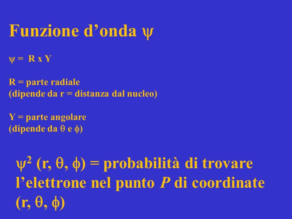 Funzione d'onda   = R x Y R = parte radiale (dipende da r = distanza dal nucleo) Y = parte angolare (dipende da  e  )  2 (r, ,  ) = probabilità