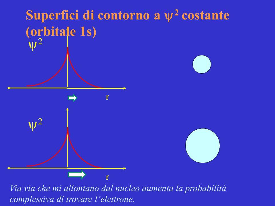 r Via via che mi allontano dal nucleo aumenta la probabilità complessiva di trovare l'elettrone.  r  Superfici di contorno a  2 costante (orb