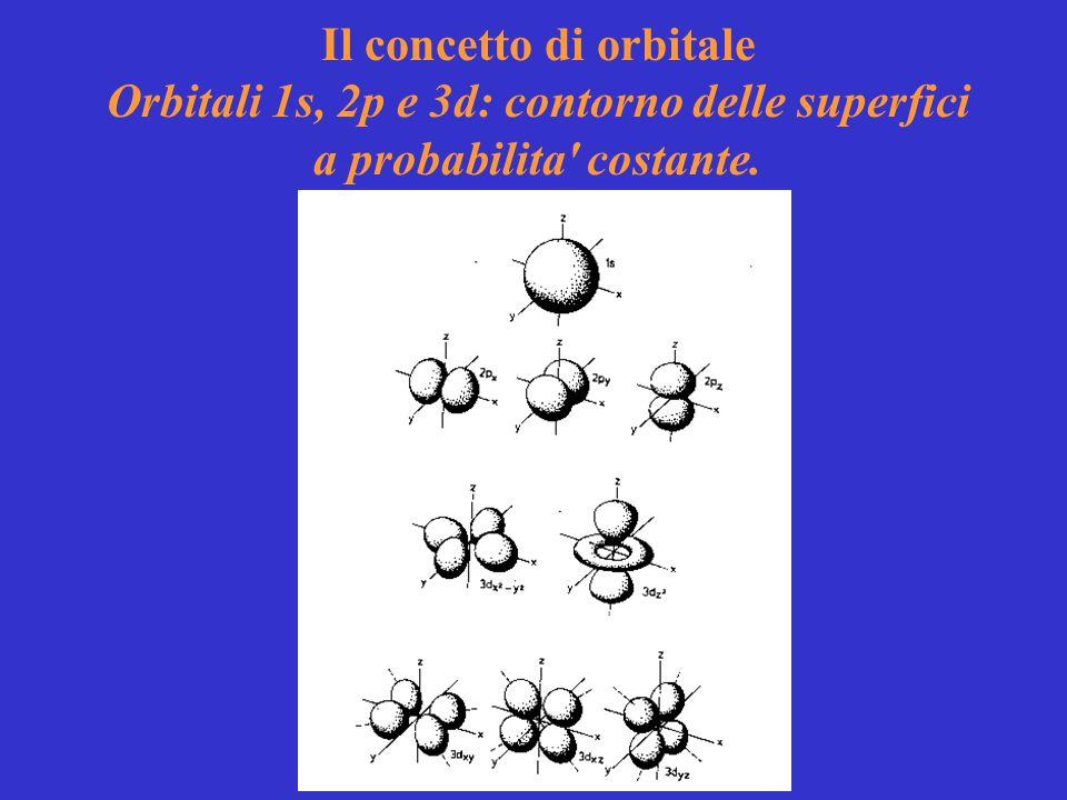 Il concetto di orbitale Orbitali 1s, 2p e 3d: contorno delle superfici a probabilita' costante.