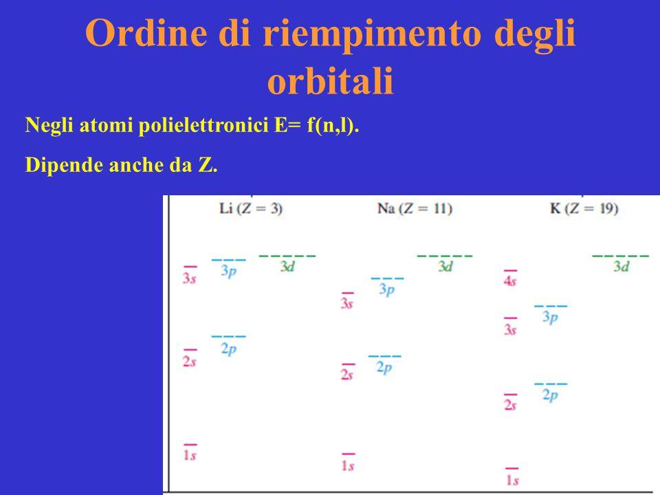 Ordine di riempimento degli orbitali Negli atomi polielettronici E= f(n,l). Dipende anche da Z.