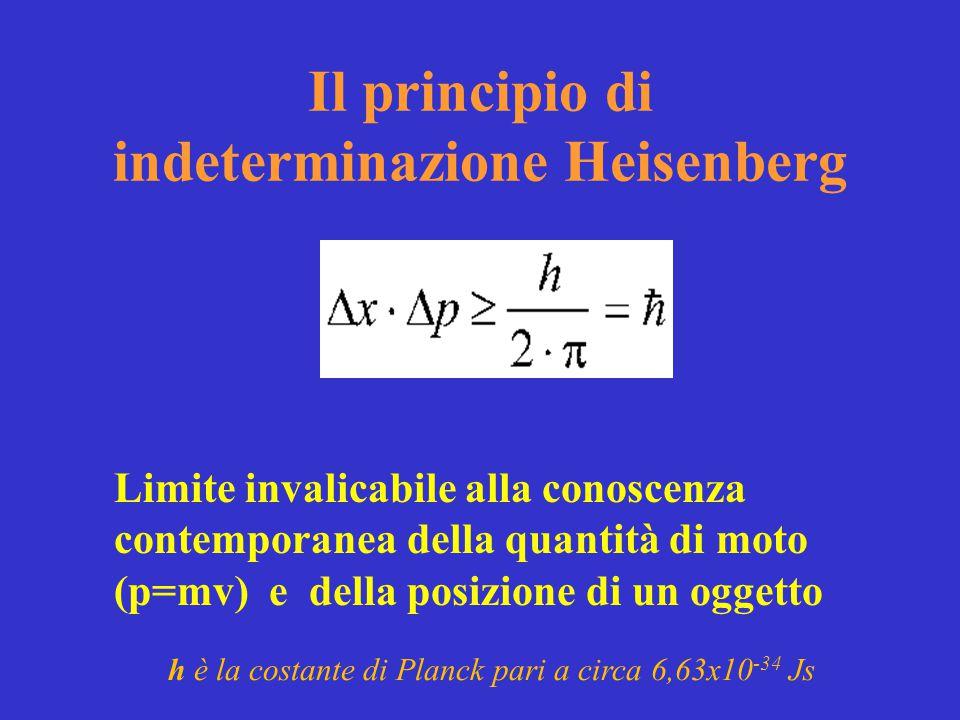 Il principio di indeterminazione Heisenberg Limite invalicabile alla conoscenza contemporanea della quantità di moto (p=mv) e della posizione di un og