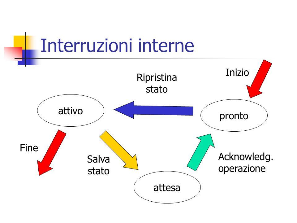Interruzioni interne attivo pronto attesa Salva stato Ripristina stato Fine Inizio Acknowledg. operazione