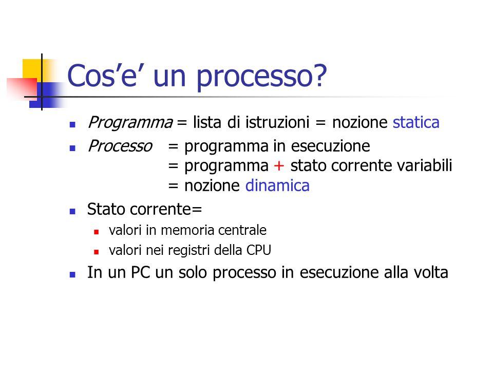 Cos'e' un processo? Programma = lista di istruzioni = nozione statica Processo = programma in esecuzione = programma + stato corrente variabili = nozi