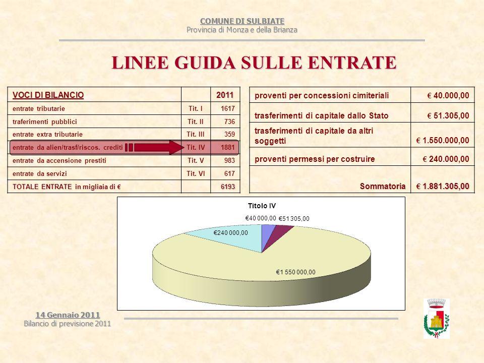 COMUNE DI SULBIATE Provincia di Monza e della Brianza 14 Gennaio 2011 Bilancio di previsione 2011 LINEE GUIDA SULLE ENTRATE proventi per concessioni cimiteriali € 40.000,00 trasferimenti di capitale dallo Stato € 51.305,00 trasferimenti di capitale da altri soggetti € 1.550.000,00 proventi permessi per costruire € 240.000,00 Sommatoria € 1.881.305,00 VOCI DI BILANCIO 2011 entrate tributarieTit.