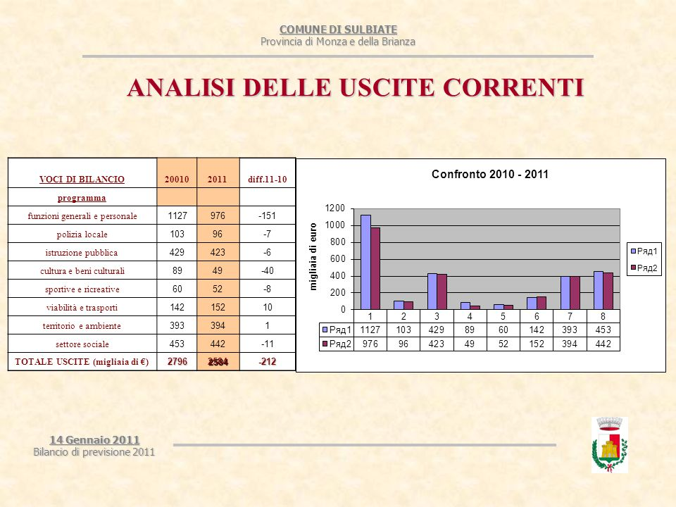 COMUNE DI SULBIATE Provincia di Monza e della Brianza 14 Gennaio 2011 Bilancio di previsione 2011 ANALISI DELLE USCITE CORRENTI VOCI DI BILANCIO200102