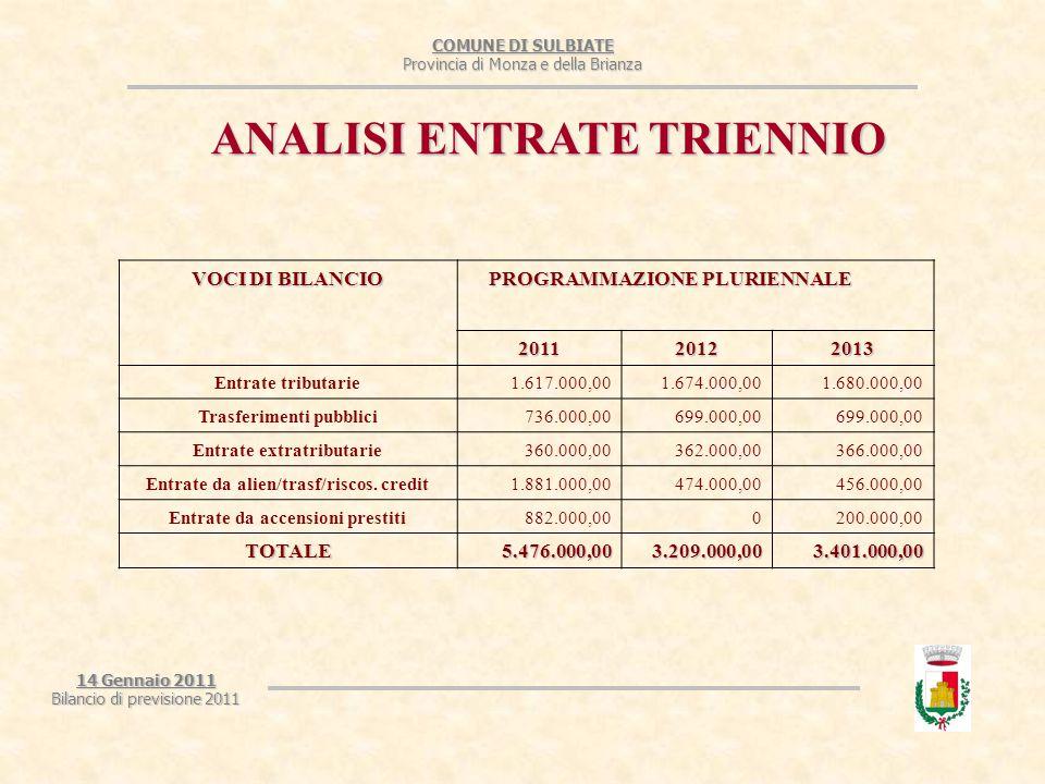 COMUNE DI SULBIATE Provincia di Monza e della Brianza 14 Gennaio 2011 Bilancio di previsione 2011 ANALISI ENTRATE TRIENNIO VOCI DI BILANCIO PROGRAMMAZIONE PLURIENNALE PROGRAMMAZIONE PLURIENNALE 201120122013 Entrate tributarie1.617.000,001.674.000,001.680.000,00 Trasferimenti pubblici736.000,00699.000,00 Entrate extratributarie360.000,00362.000,00366.000,00 Entrate da alien/trasf/riscos.