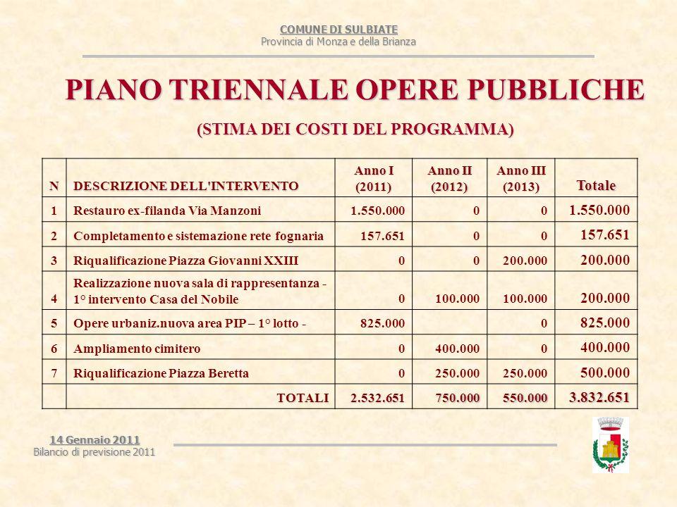 COMUNE DI SULBIATE Provincia di Monza e della Brianza 14 Gennaio 2011 Bilancio di previsione 2011 PIANO TRIENNALE OPERE PUBBLICHE (STIMA DEI COSTI DEL PROGRAMMA) N DESCRIZIONE DELL INTERVENTO Anno I (2011) Anno II (2012) Anno III (2013) Totale 1Restauro ex-filanda Via Manzoni1.550.00000 2Completamento e sistemazione rete fognaria157.65100 3Riqualificazione Piazza Giovanni XXIII00200.000 4 Realizzazione nuova sala di rappresentanza - 1° intervento Casa del Nobile0100.000 200.000 5Opere urbaniz.nuova area PIP – 1° lotto -825.0000 6Ampliamento cimitero0400.0000 7Riqualificazione Piazza Beretta0250.000 500.000 TOTALI2.532.651750.000550.0003.832.651