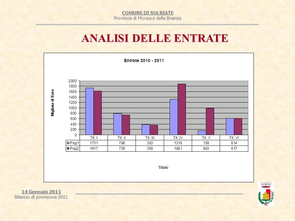 COMUNE DI SULBIATE Provincia di Monza e della Brianza 14 Gennaio 2011 Bilancio di previsione 2011 ANALISI DELLE ENTRATE