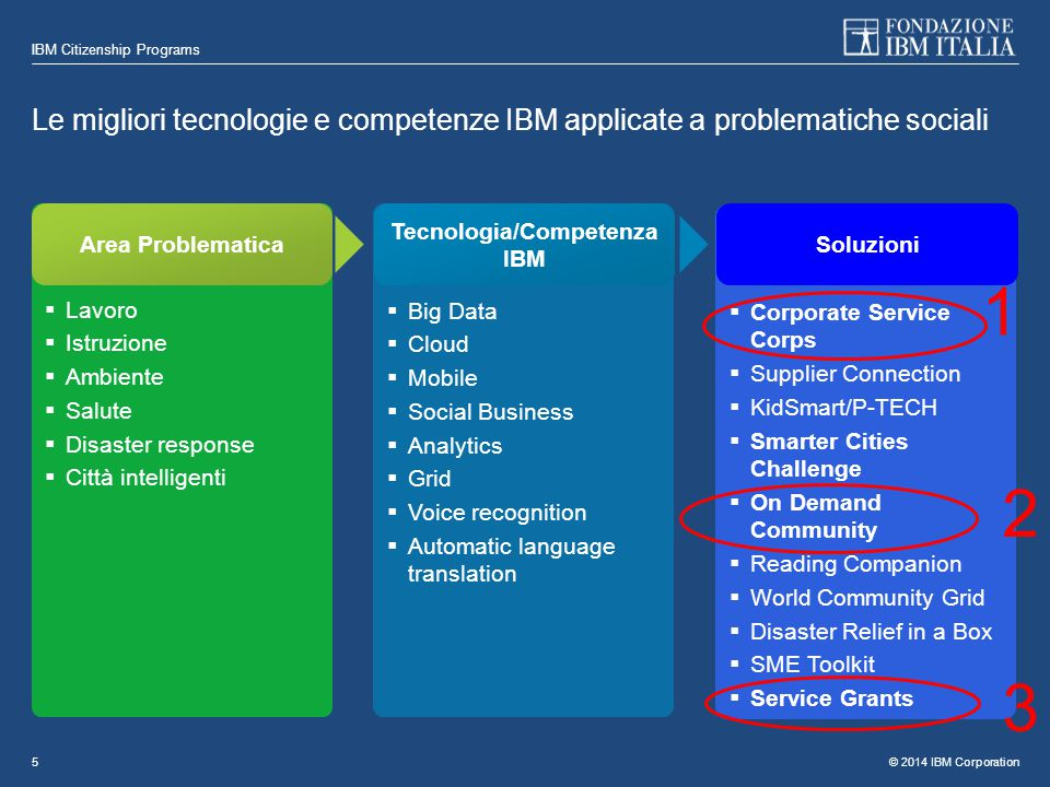 © 2014 IBM Corporation IBM Citizenship Programs 5 Le migliori tecnologie e competenze IBM applicate a problematiche sociali  Lavoro  Istruzione  Ambiente  Salute  Disaster response  Città intelligenti Area Problematica  Big Data  Cloud  Mobile  Social Business  Analytics  Grid  Voice recognition  Automatic language translation Tecnologia/Competenza IBM  Corporate Service Corps  Supplier Connection  KidSmart/P-TECH  Smarter Cities Challenge  On Demand Community  Reading Companion  World Community Grid  Disaster Relief in a Box  SME Toolkit  Service Grants Soluzioni 1 2 3