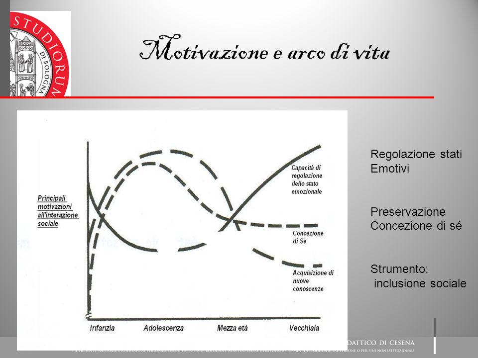 Motivazione e arco di vita Regolazione stati Emotivi Preservazione Concezione di sé Strumento: inclusione sociale