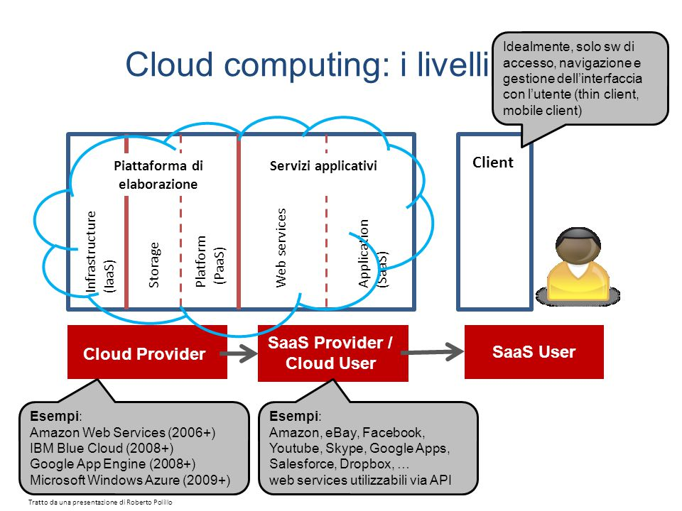Cloud computing: i livelli Cloud Provider SaaS Provider / Cloud User SaaS User Infrastructure (IaaS) StoragePlatform (PaaS) Piattaforma di elaborazione Servizi applicativi Application (SaaS) Web services Client Esempi: Amazon Web Services (2006+) IBM Blue Cloud (2008+) Google App Engine (2008+) Microsoft Windows Azure (2009+) Esempi: Amazon, eBay, Facebook, Youtube, Skype, Google Apps, Salesforce, Dropbox, … web services utilizzabili via API Idealmente, solo sw di accesso, navigazione e gestione dell'interfaccia con l'utente (thin client, mobile client) Tratto da una presentazione di Roberto Polillo