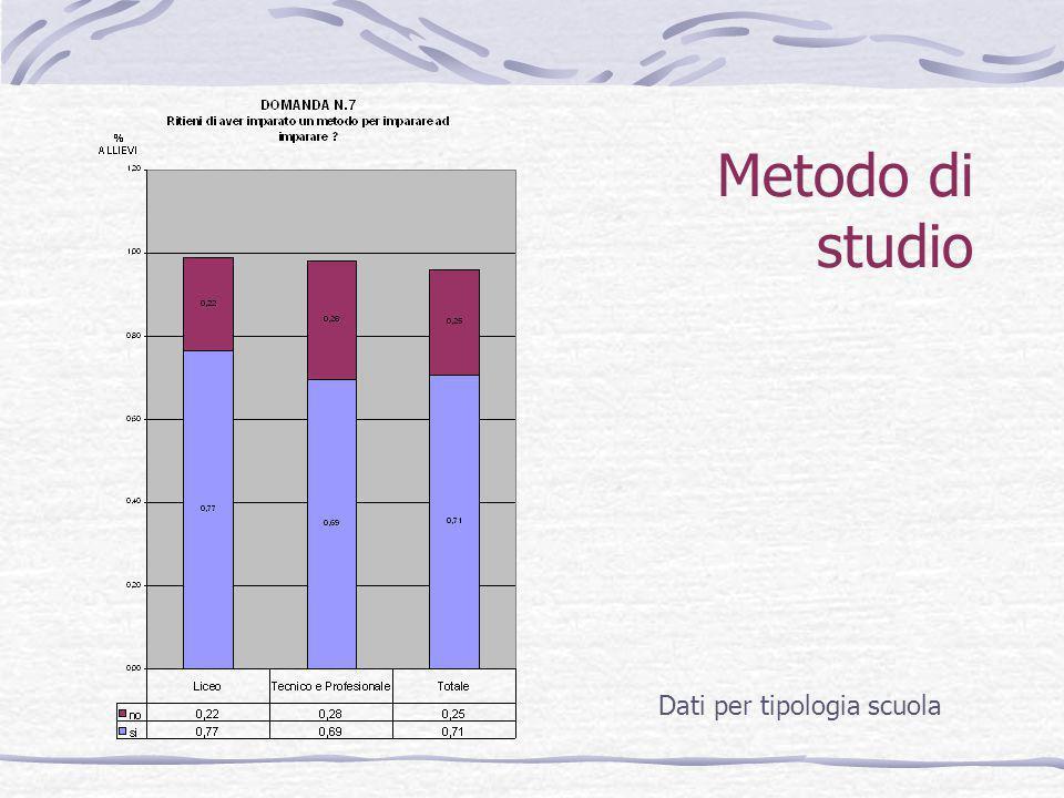 Metodo di studio Dati per tipologia scuola