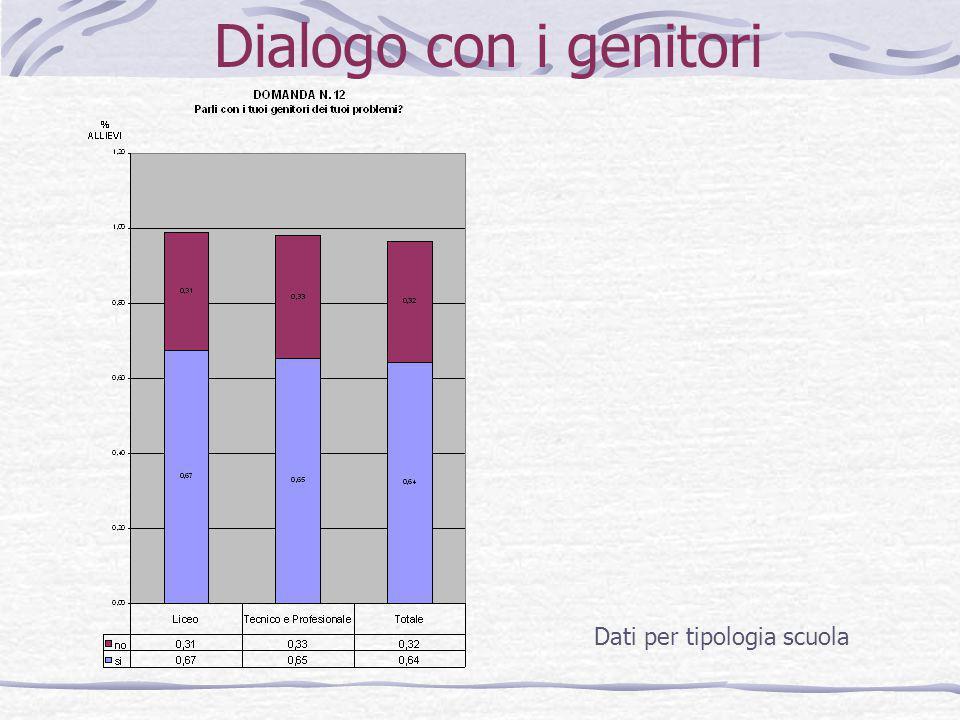 Dialogo con i genitori Dati per tipologia scuola
