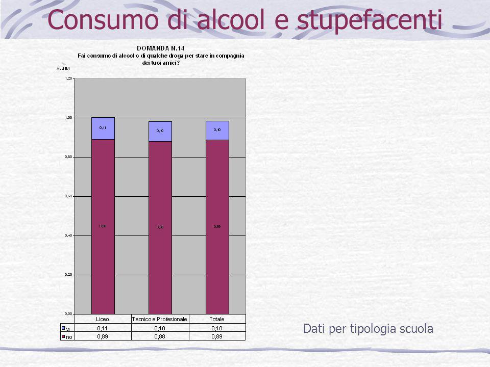 Consumo di alcool e stupefacenti Dati per tipologia scuola